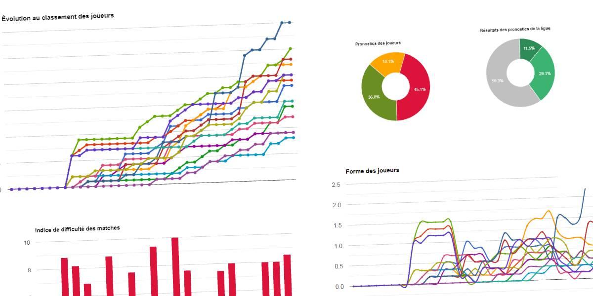 Analyze each one performance